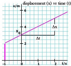 graph of constant velocity