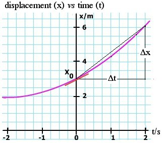 graph of constant acceleration
