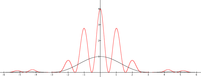 Diffraction from a single slit  Young's experiment with