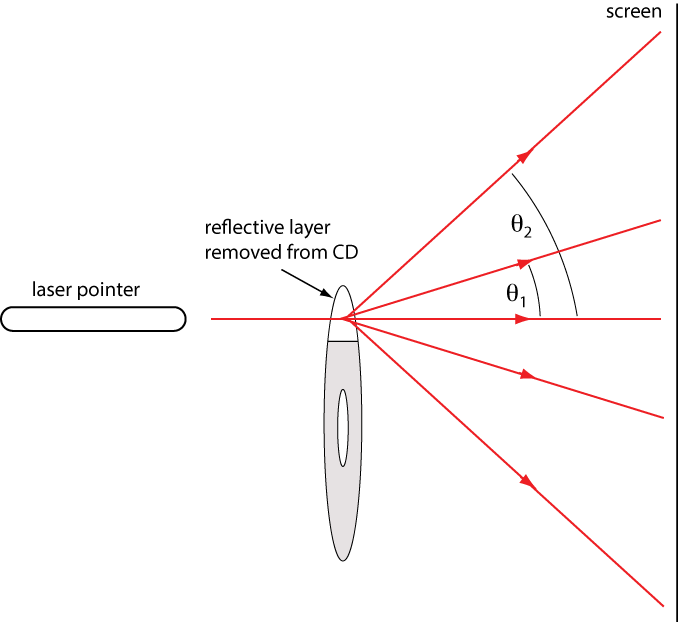 physclips  diffraction laboratories