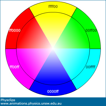 Color Mixing And Colour Vision Physclips Light