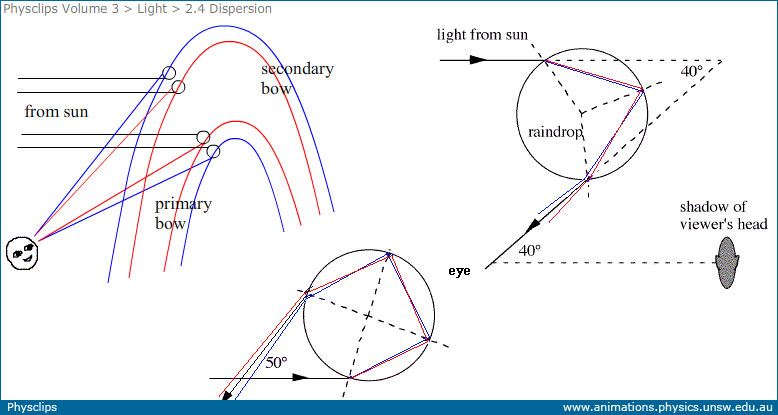 schematic: the secondary bow involves two refractions and a reflection