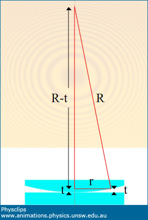 Interference - Newton's rings: Physclips - Light