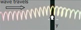 http://www.animations.physics.unsw.edu.au/jw/sound-pressure-density.htm